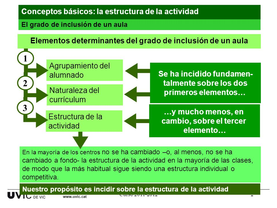 Elementos determinantes del grado de inclusión de un aula