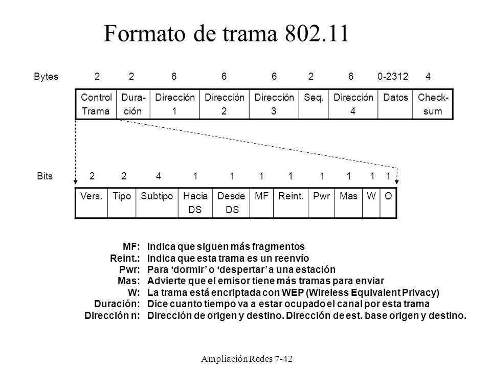 Atractivo Formato De Trama 802.11 Colección de Imágenes - Ideas de ...