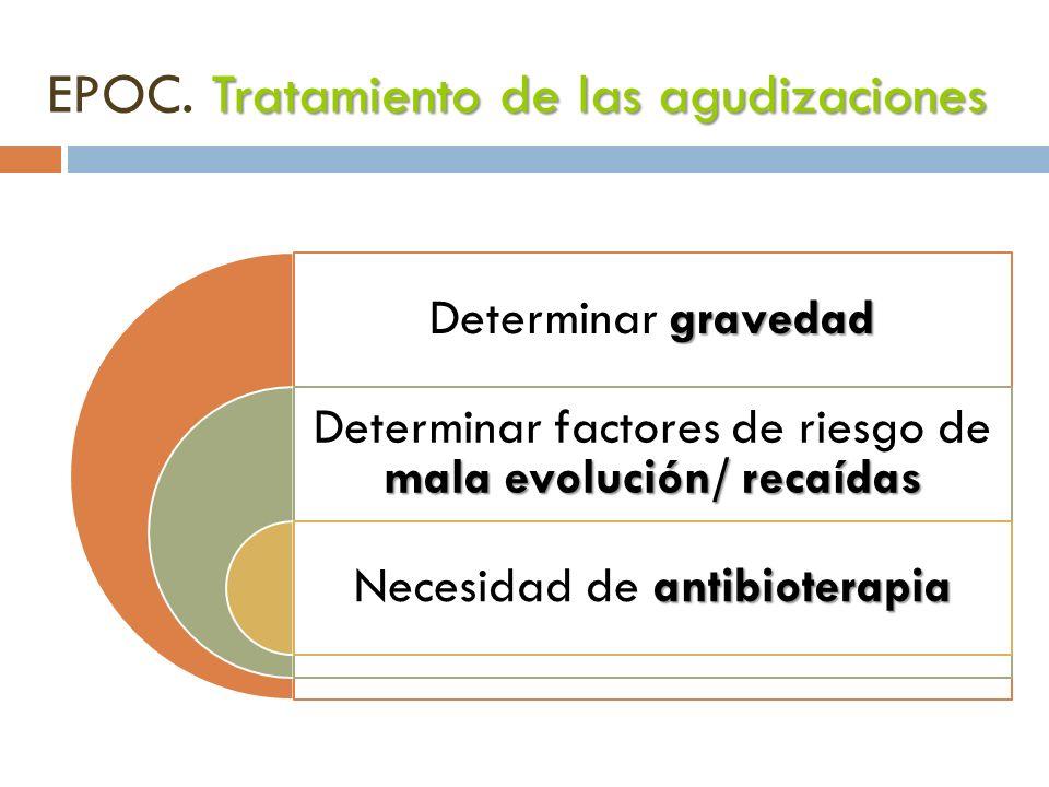 EPOC. Tratamiento de las agudizaciones