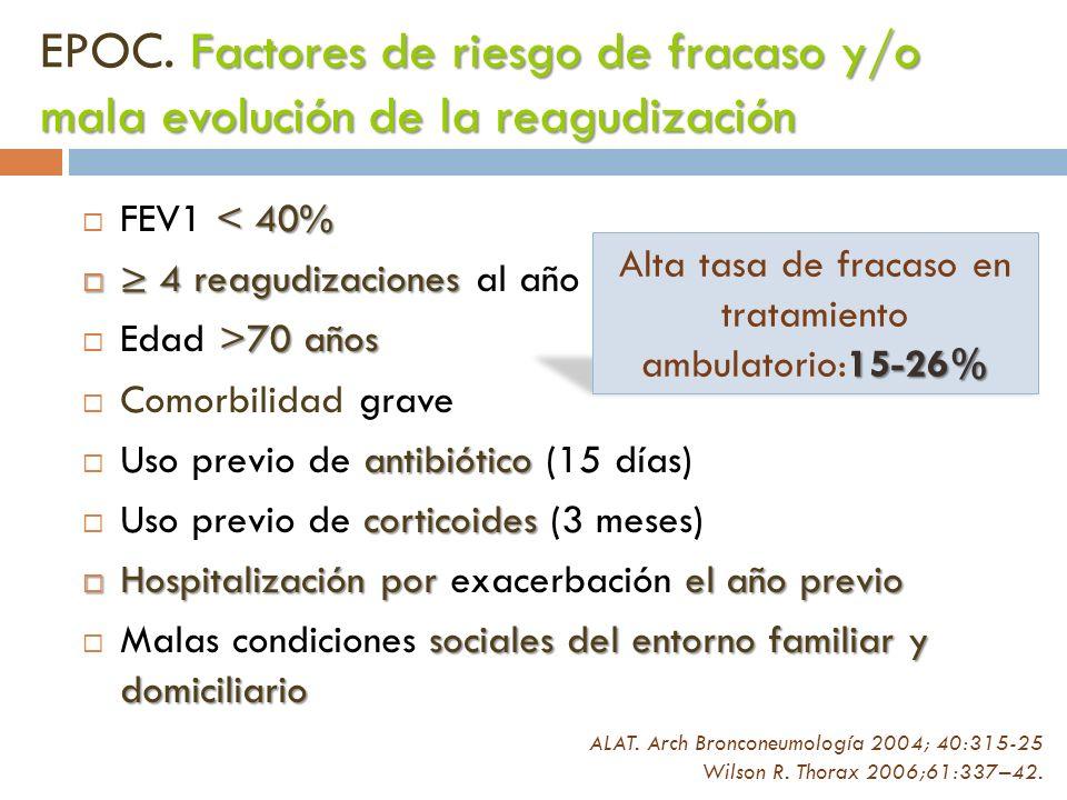 Alta tasa de fracaso en tratamiento ambulatorio:15-26%