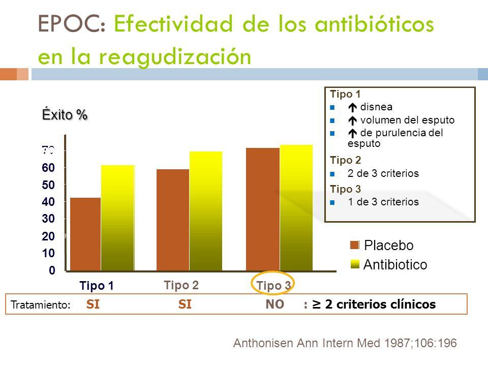 EPOC: Efectividad de los antibióticos en la reagudización