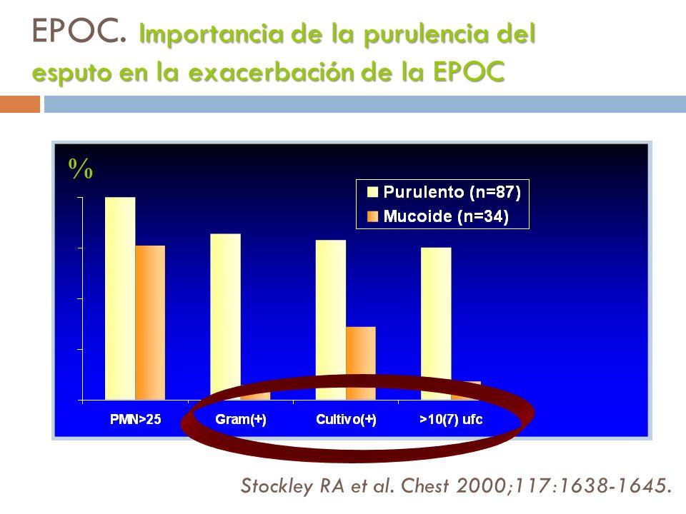 EPOC. Importancia de la purulencia del esputo en la exacerbación de la EPOC