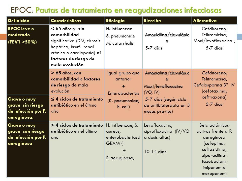 EPOC. Pautas de tratamiento en reagudizaciones infecciosas