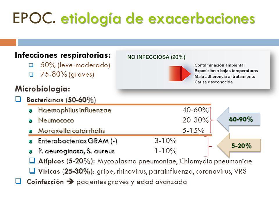 EPOC. etiología de exacerbaciones