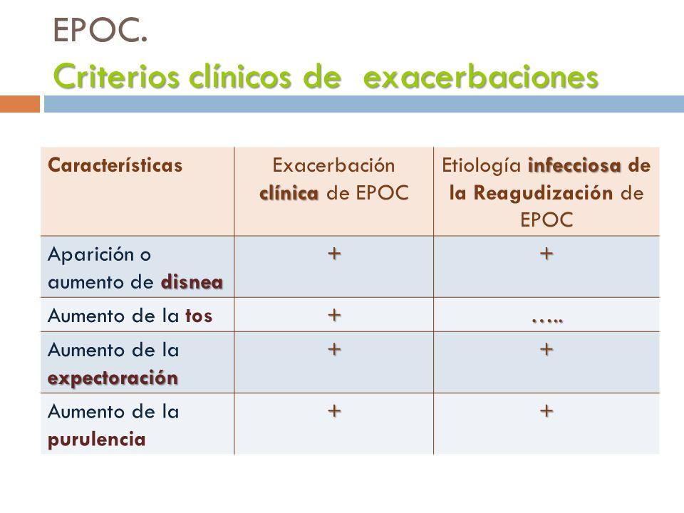 EPOC. Criterios clínicos de exacerbaciones