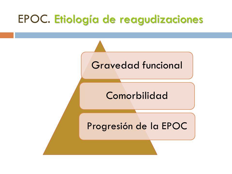 EPOC. Etiología de reagudizaciones