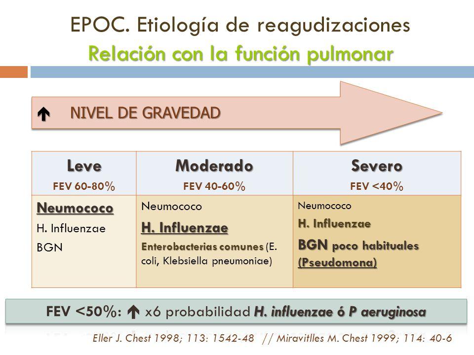 EPOC. Etiología de reagudizaciones Relación con la función pulmonar
