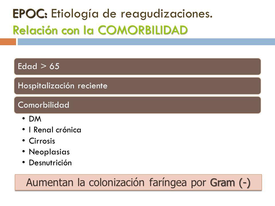 EPOC: Etiología de reagudizaciones. Relación con la COMORBILIDAD