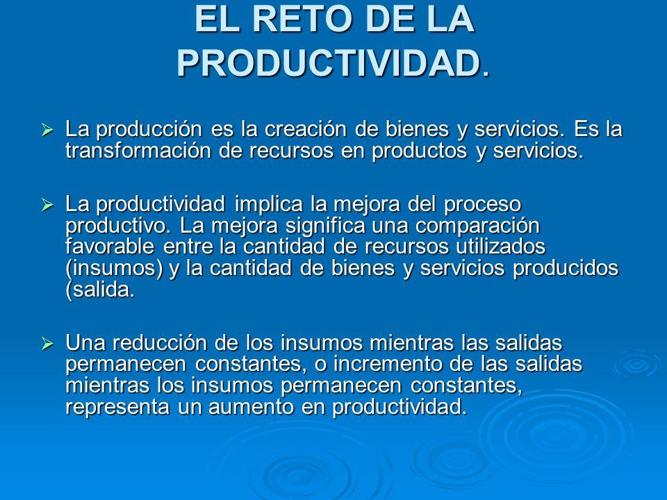 EL RETO DE LA PRODUCTIVIDAD.