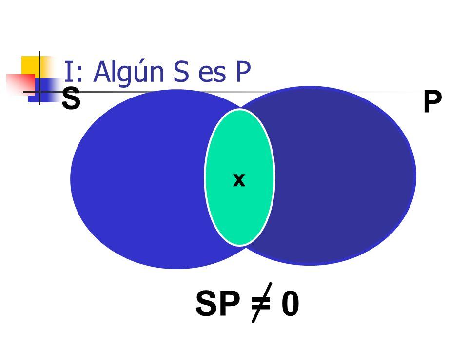 I: Algún S es P S P x SP = 0
