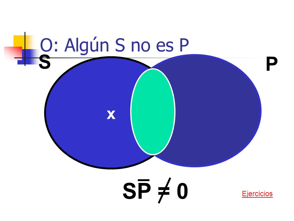 O: Algún S no es P S P x SP = 0 Ejercicios