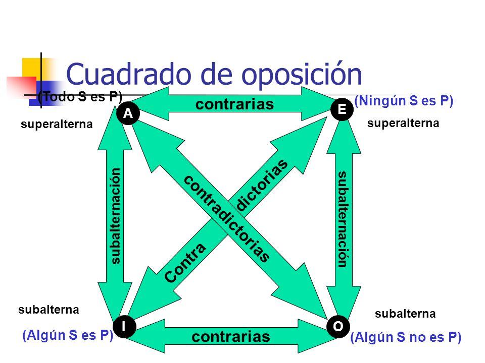 Cuadrado de oposición contrarias Contra dictorias contradictorias