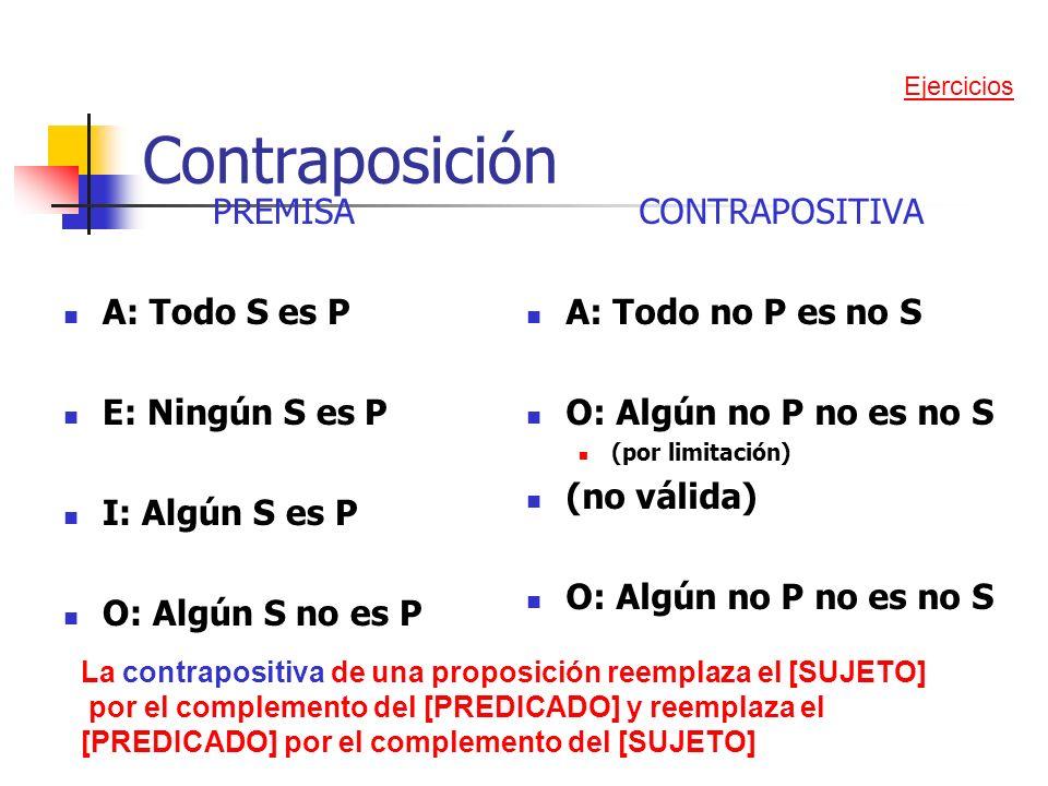 Contraposición PREMISA A: Todo S es P E: Ningún S es P I: Algún S es P