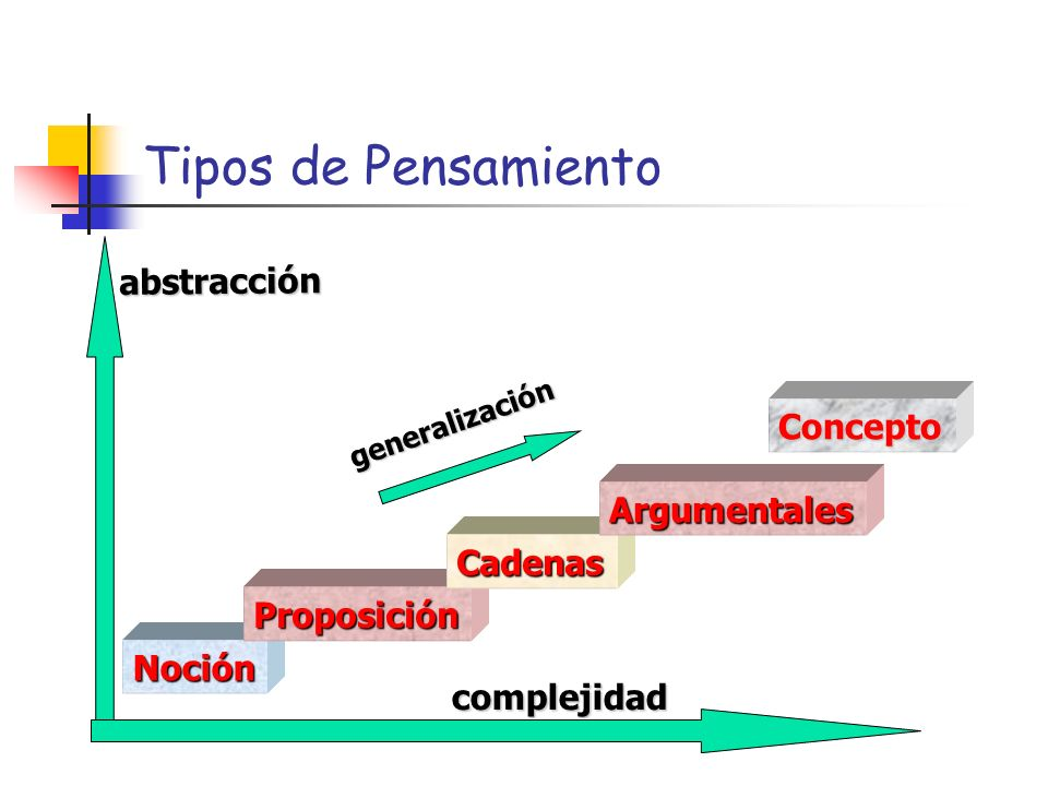 Tipos de Pensamiento abstracción Concepto Argumentales Cadenas
