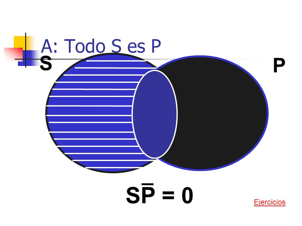 A: Todo S es P S P SP = 0 Ejercicios