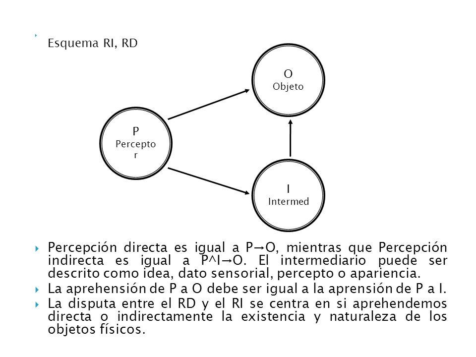 La aprehensión de P a O debe ser igual a la aprensión de P a I.