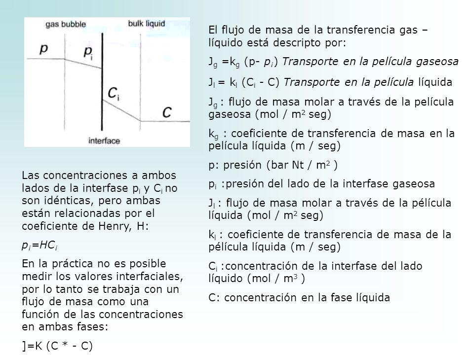 El flujo de masa de la transferencia gas – líquido está descripto por: