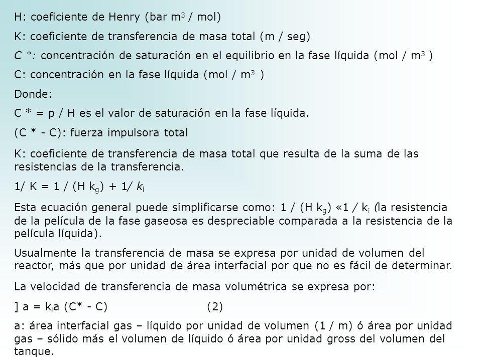 H: coeficiente de Henry (bar m3 / mol)