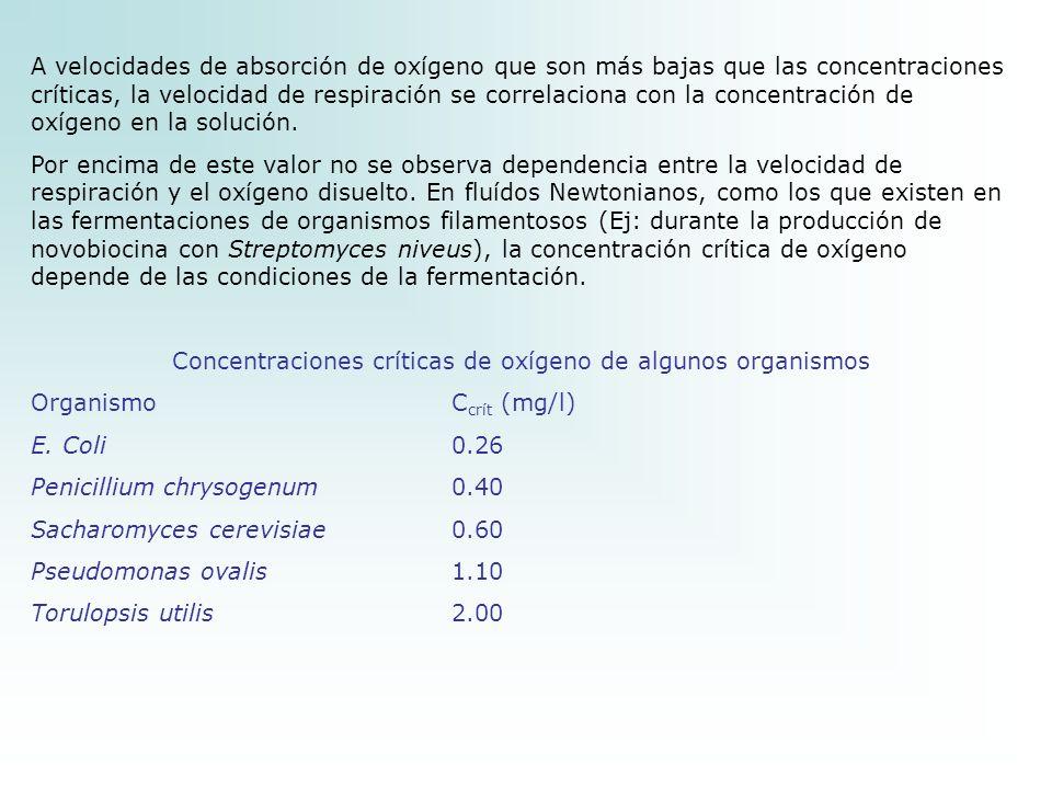 Concentraciones críticas de oxígeno de algunos organismos