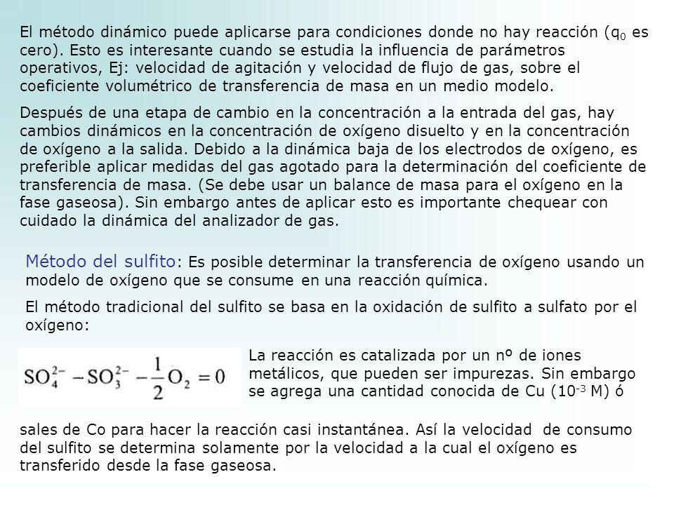 El método dinámico puede aplicarse para condiciones donde no hay reacción (q0 es cero). Esto es interesante cuando se estudia la influencia de parámetros operativos, Ej: velocidad de agitación y velocidad de flujo de gas, sobre el coeficiente volumétrico de transferencia de masa en un medio modelo.
