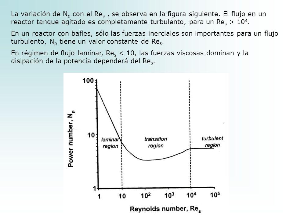 La variación de Np con el Res , se observa en la figura siguiente