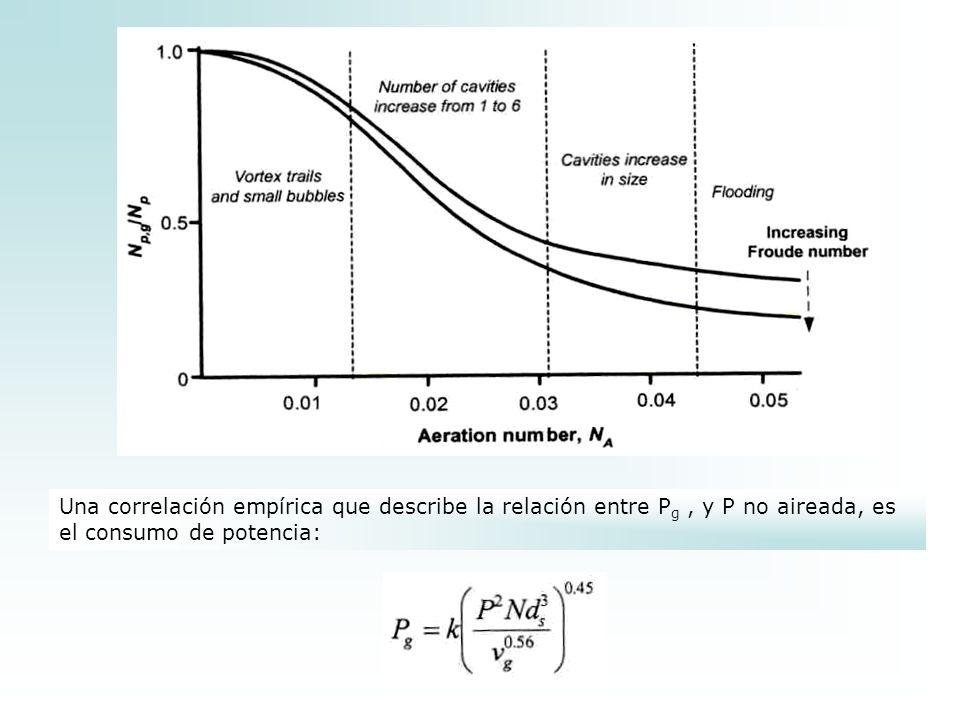 Una correlación empírica que describe la relación entre Pg , y P no aireada, es el consumo de potencia: