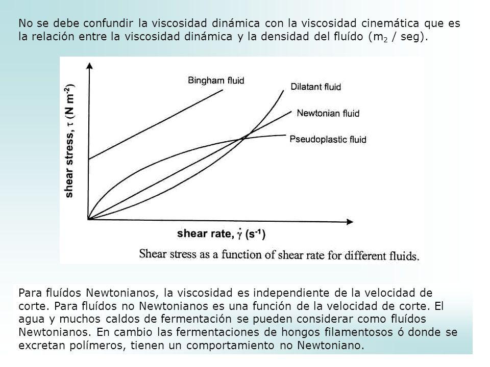No se debe confundir la viscosidad dinámica con la viscosidad cinemática que es la relación entre la viscosidad dinámica y la densidad del fluído (m2 / seg).
