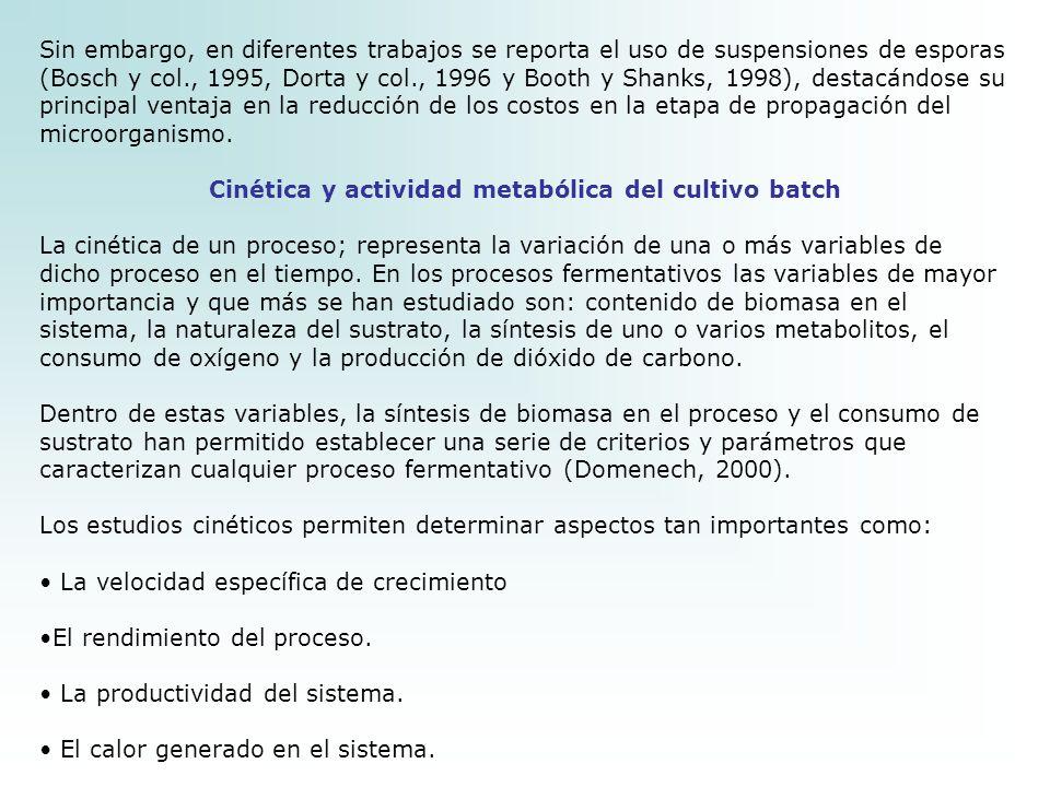 Cinética y actividad metabólica del cultivo batch