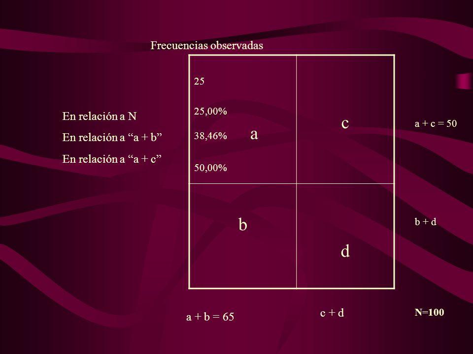 c b d Frecuencias observadas En relación a N En relación a a + b