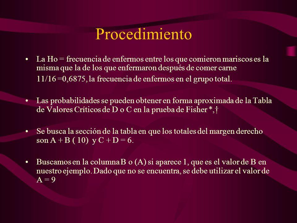 Procedimiento La Ho = frecuencia de enfermos entre los que comieron mariscos es la misma que la de los que enfermaron después de comer carne.
