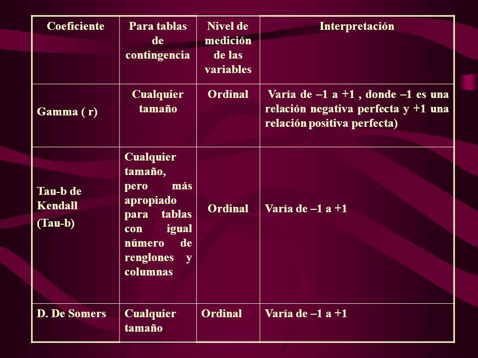 Para tablas de contingencia Nivel de medición de las variables