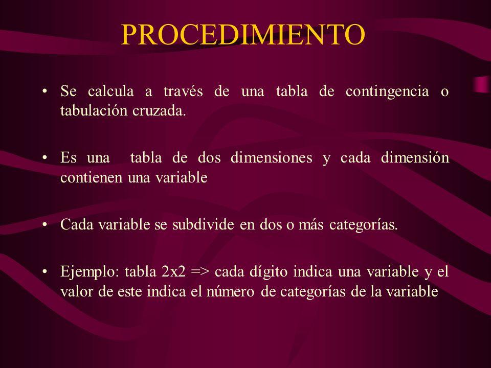 PROCEDIMIENTO Se calcula a través de una tabla de contingencia o tabulación cruzada.