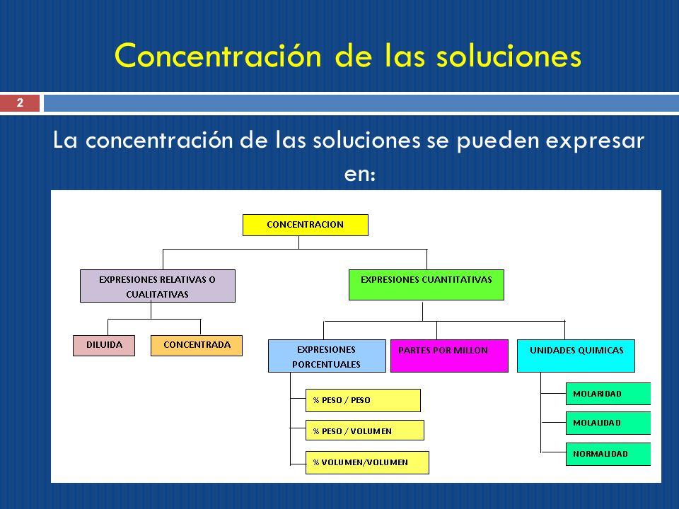 Concentración de las soluciones