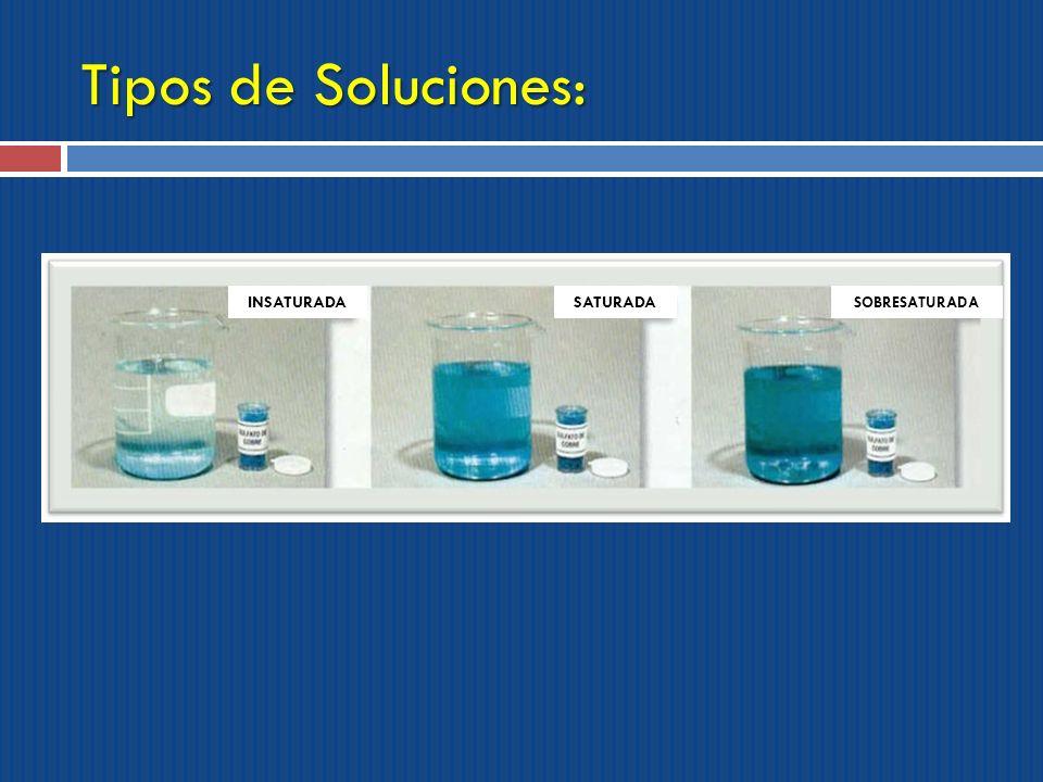 Tipos de Soluciones: INSATURADA SATURADA SOBRESATURADA