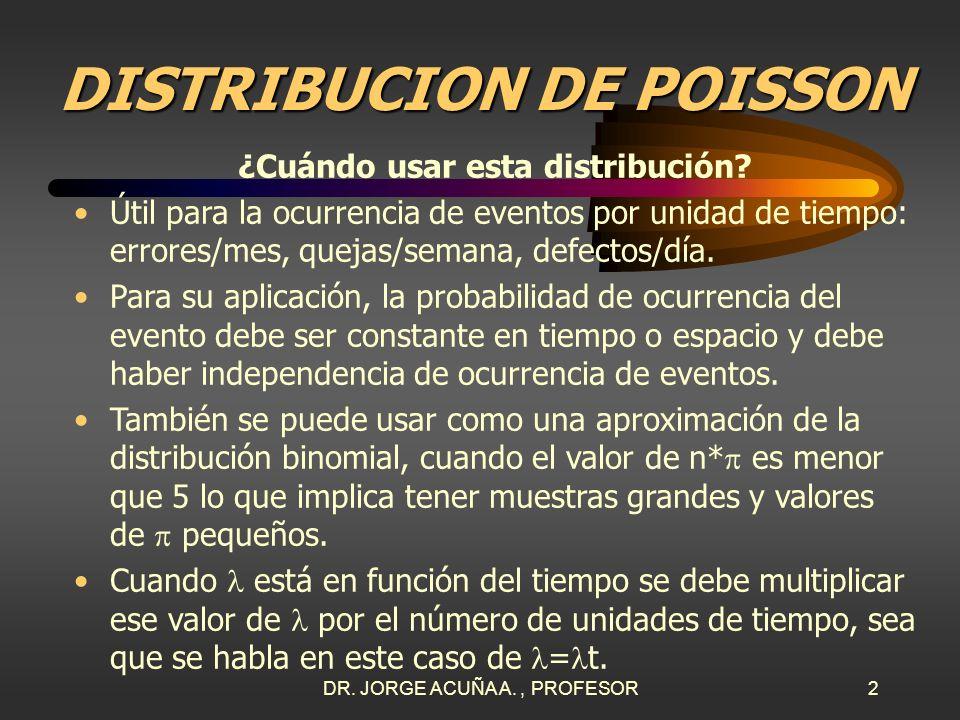 DISTRIBUCION DE POISSON ¿Cuándo usar esta distribución