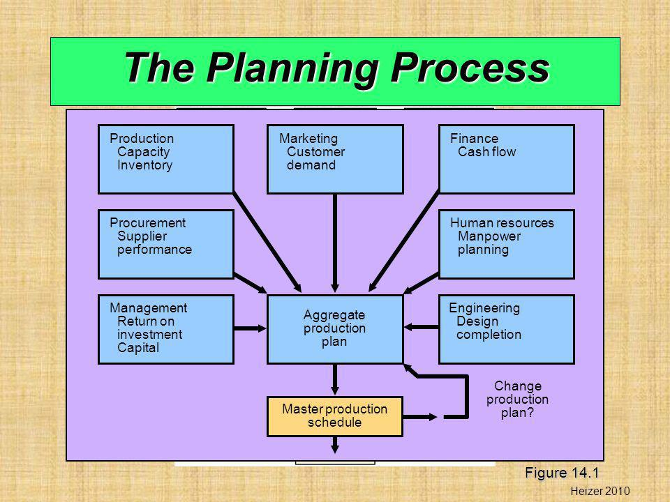 Aggregate Planning Determine The Quantity And Timing Of