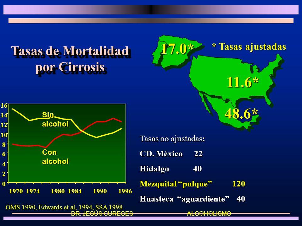 Tasas de Mortalidad por Cirrosis