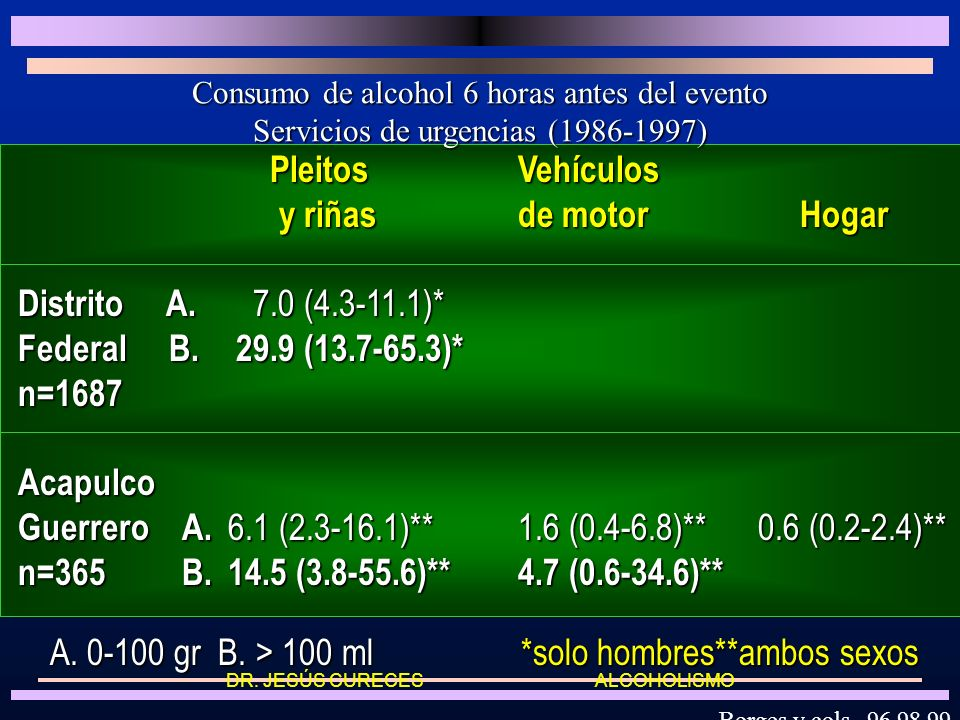 Guerrero A. 6.1 (2.3-16.1)** 1.6 (0.4-6.8)** 0.6 (0.2-2.4)**