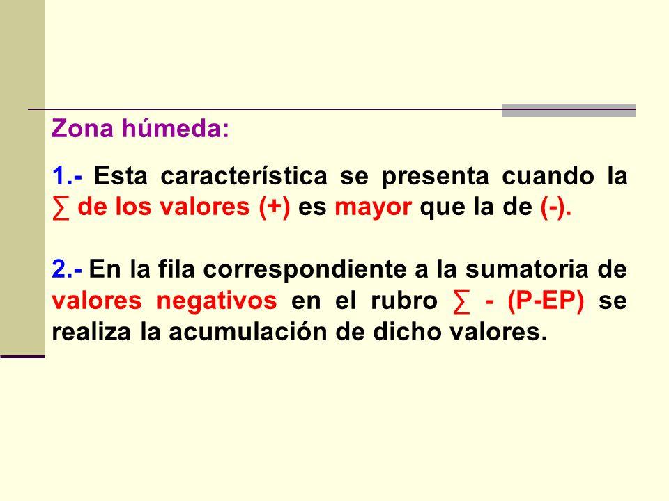 Zona húmeda: 1.- Esta característica se presenta cuando la ∑ de los valores (+) es mayor que la de (-).