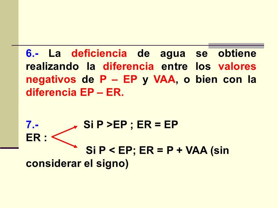 6.- La deficiencia de agua se obtiene realizando la diferencia entre los valores negativos de P – EP y VAA, o bien con la diferencia EP – ER.