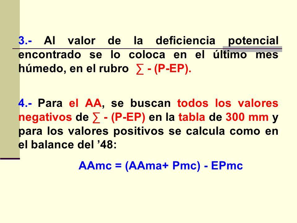 3.- Al valor de la deficiencia potencial encontrado se lo coloca en el último mes húmedo, en el rubro ∑ - (P-EP).