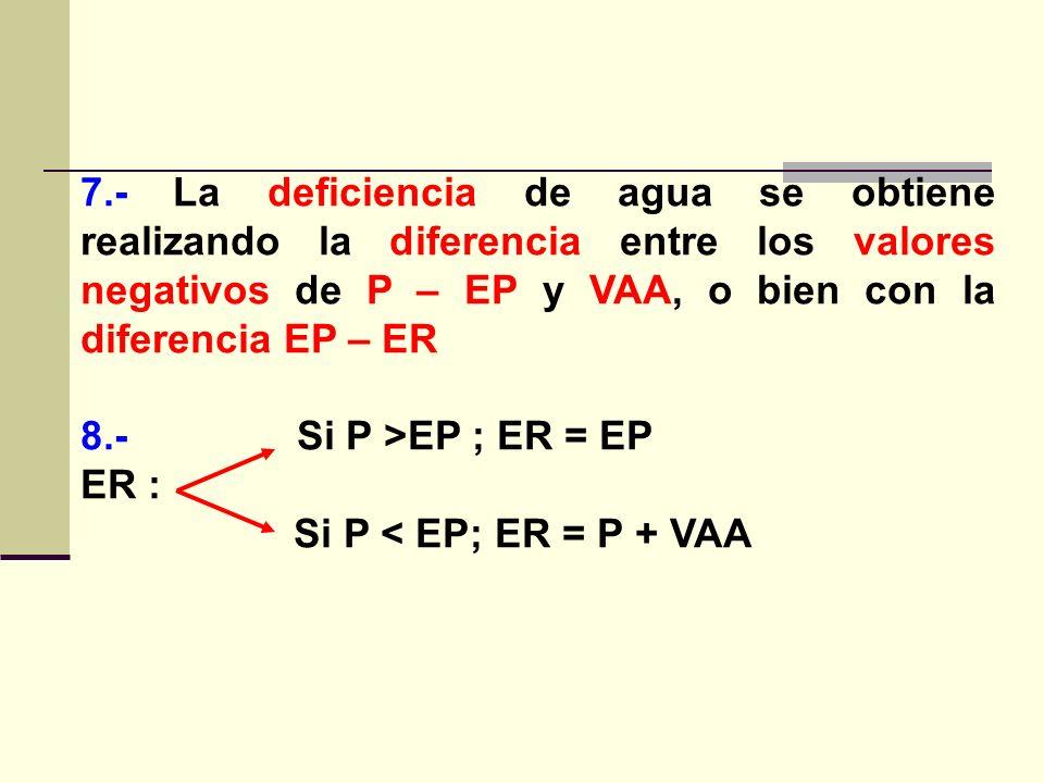7.- La deficiencia de agua se obtiene realizando la diferencia entre los valores negativos de P – EP y VAA, o bien con la diferencia EP – ER