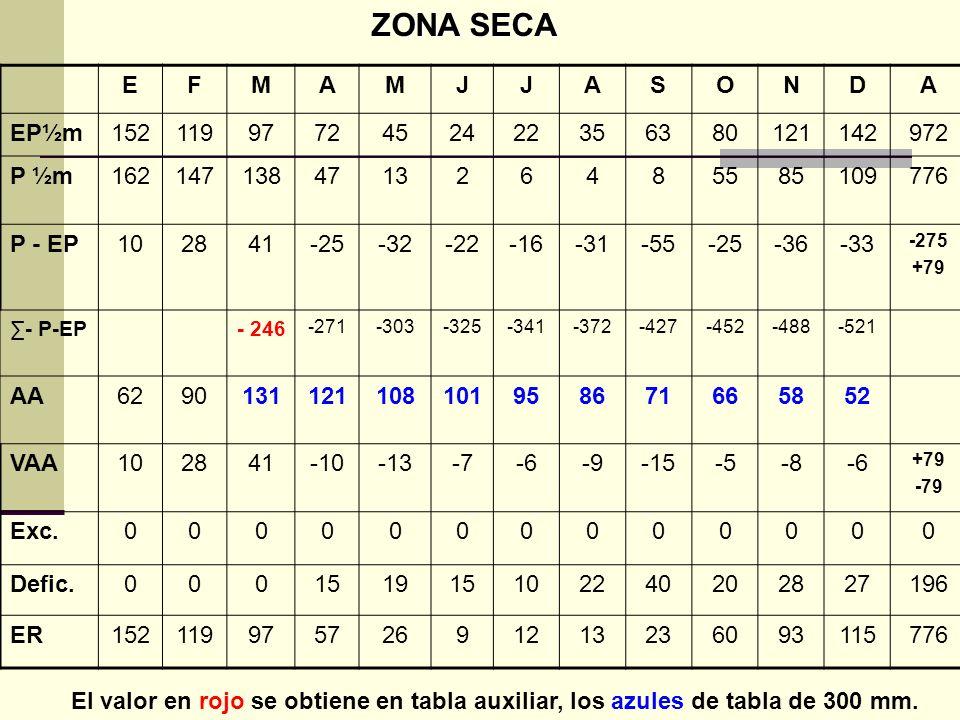 ZONA SECA E F M A J S O N D EP½m 152 119 97 72 45 24 22 35 63 80 121