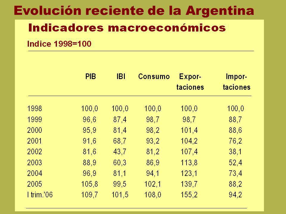Evolución reciente de la Argentina