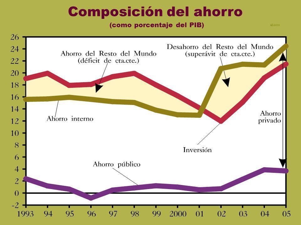 Composición del ahorro (como porcentaje del PIB)