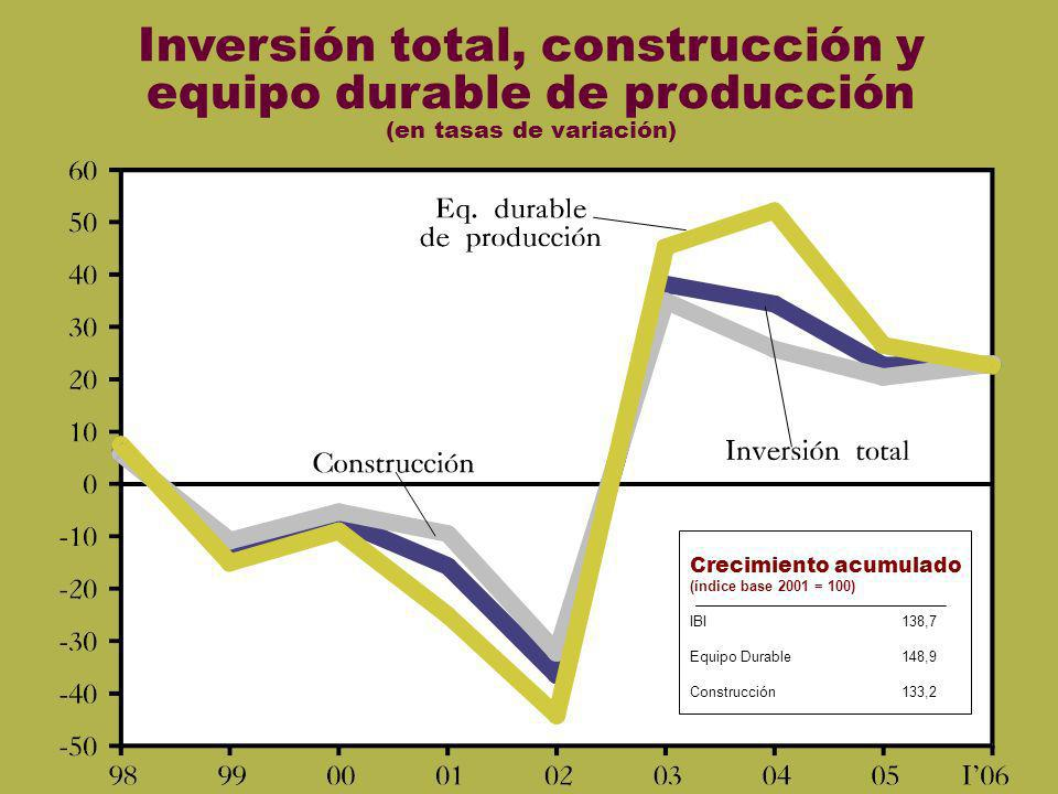 Inversión total, construcción y equipo durable de producción (en tasas de variación)