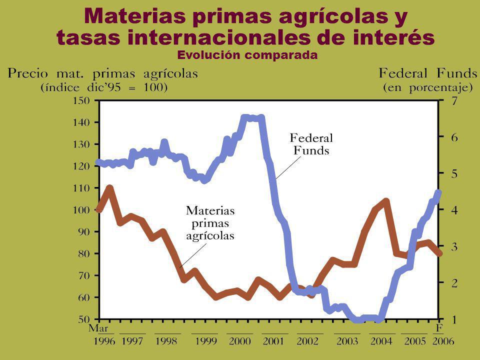 Materias primas agrícolas y tasas internacionales de interés Evolución comparada