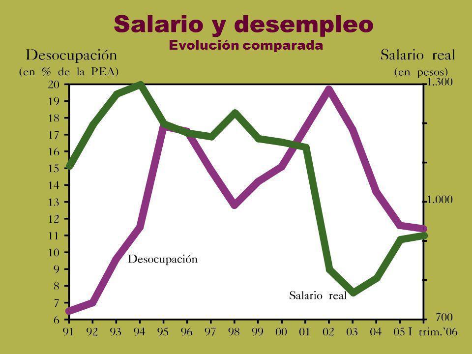 Salario y desempleo Evolución comparada