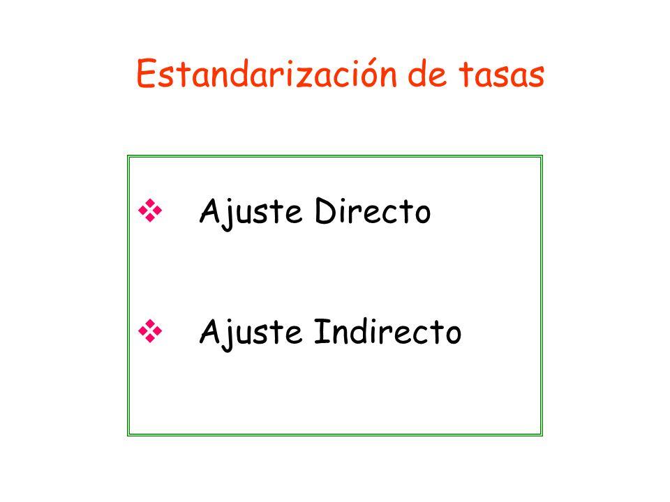 Estandarización de tasas