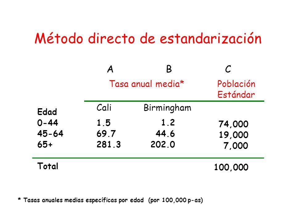 Método directo de estandarización